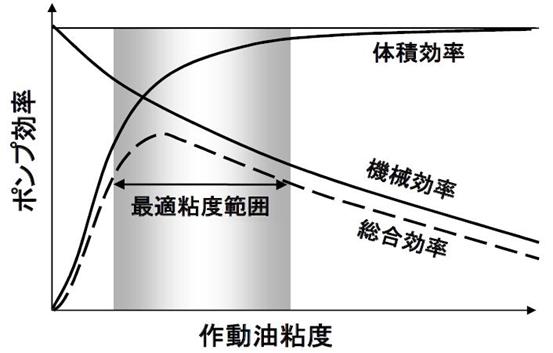 油圧作動油の粘度とポンプ効率の相関性を説明している図です。