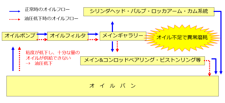 オイルフローと燃料希釈することで発生するリスクについて図で示しています。