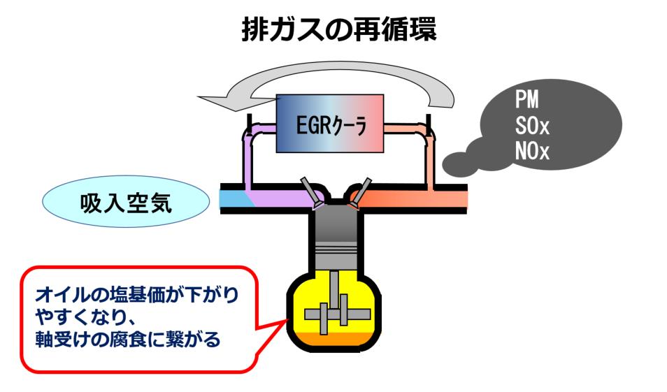 排ガスの再循環を説明している図です。