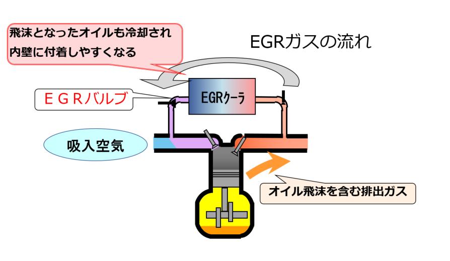 排ガス再循環の流れをご説明している図です。