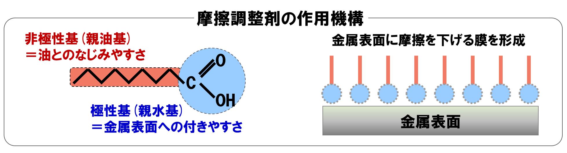 摩擦調整剤の作用を説明する図です。