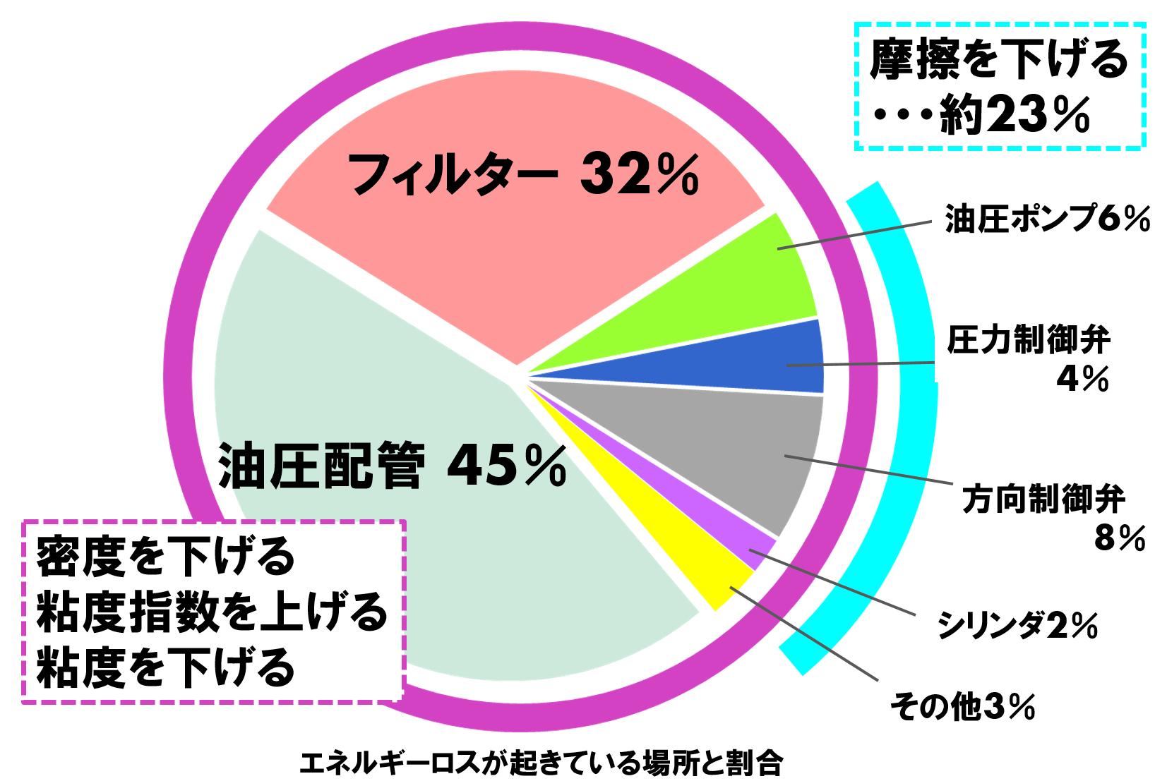 エネルギーロスが起きている場所と割合を示している円グラフです。