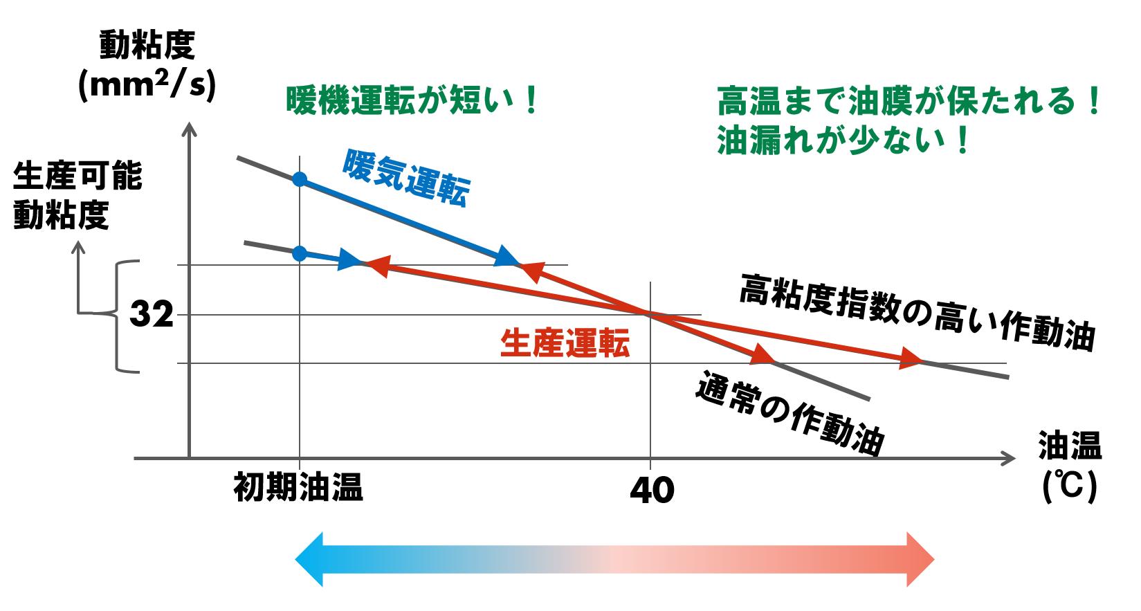 粘度指数を説明している図です。