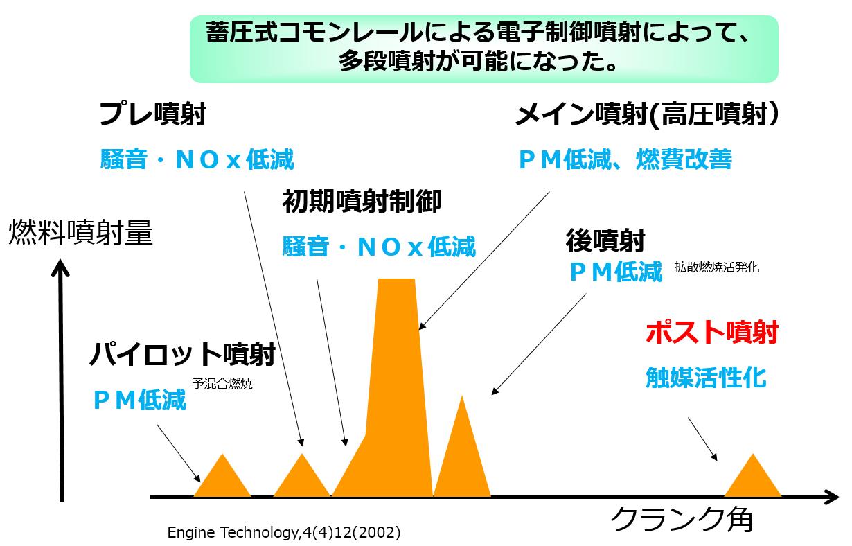 蓄圧式顧問レールによる電子盛業噴射によって多段噴射が可能になることを説明する図です。