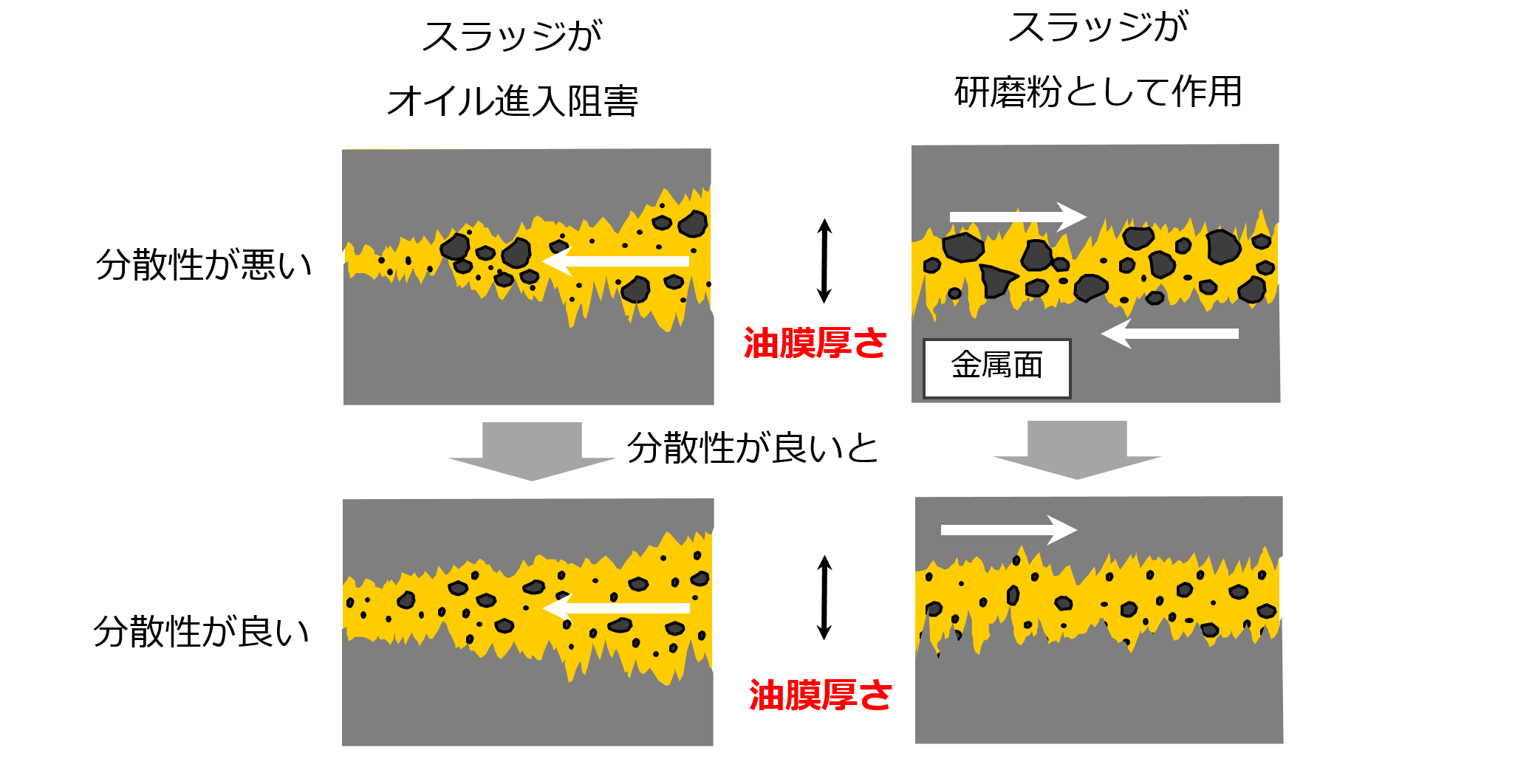 オイル中のスラッジが研磨剤となり、金属表面を摩耗させている画像です