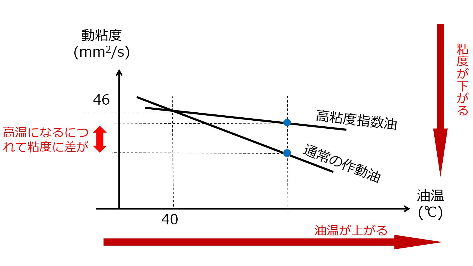 暖機運転時の通常作動油と高粘度指数油の比較を表している図です。
