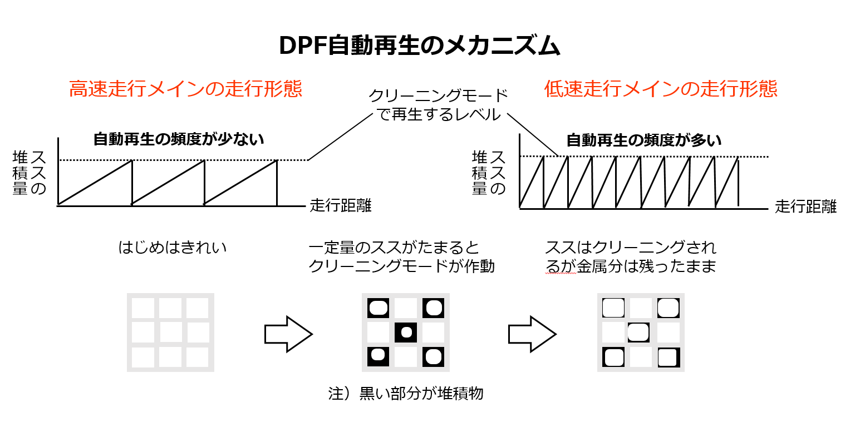 DPFの自動再生メカニズムについて記載されています
