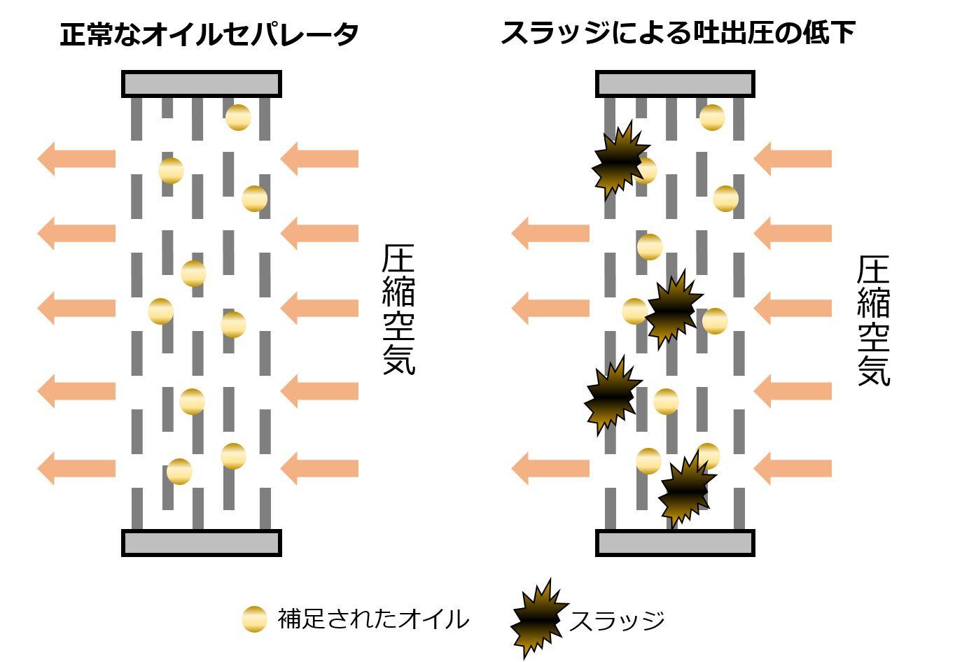 セパレータの目詰まりによる圧損のイメージ図です