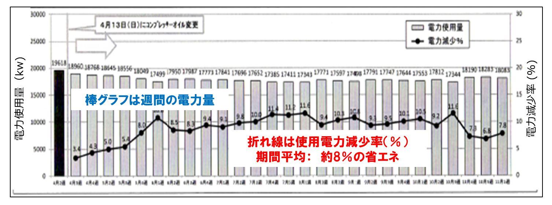 自動車空調部品メーカーでの省エネ(電力使用量減少)のチャートです。