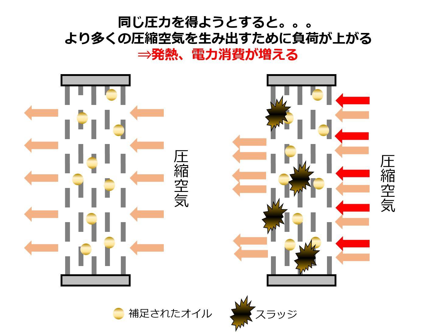 スラッジが多いときにセパレータの目詰まりによる圧音のイメージ図です。