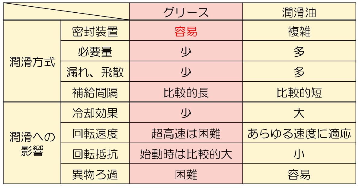 グリースと潤滑油の比較表です。