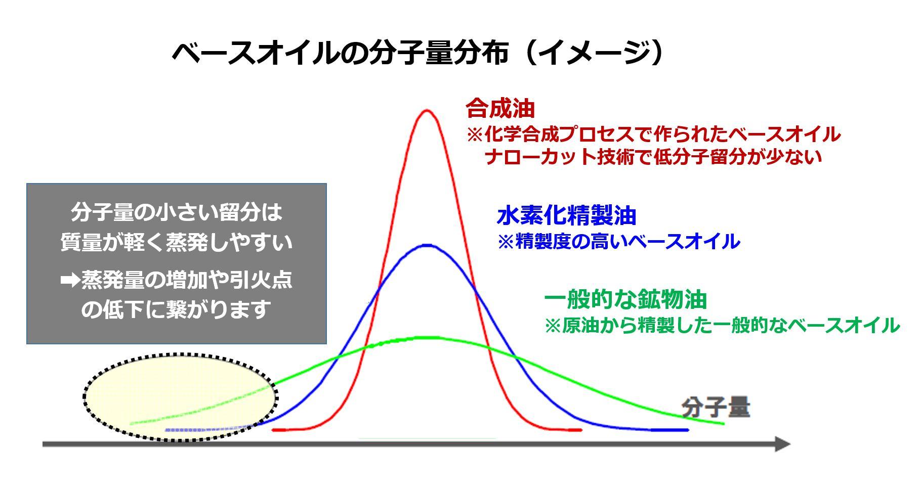 ベースオイルの分子量分布のイメージ図です。