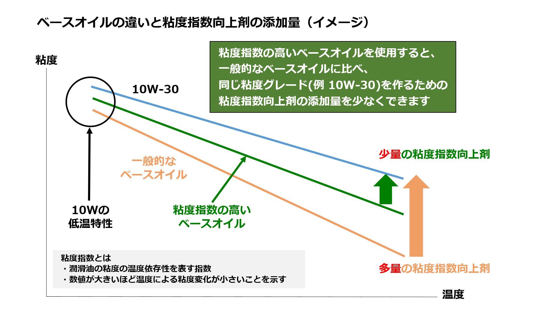 ベースオイルの違いと粘度指数向上剤の添加量のイメージ図です
