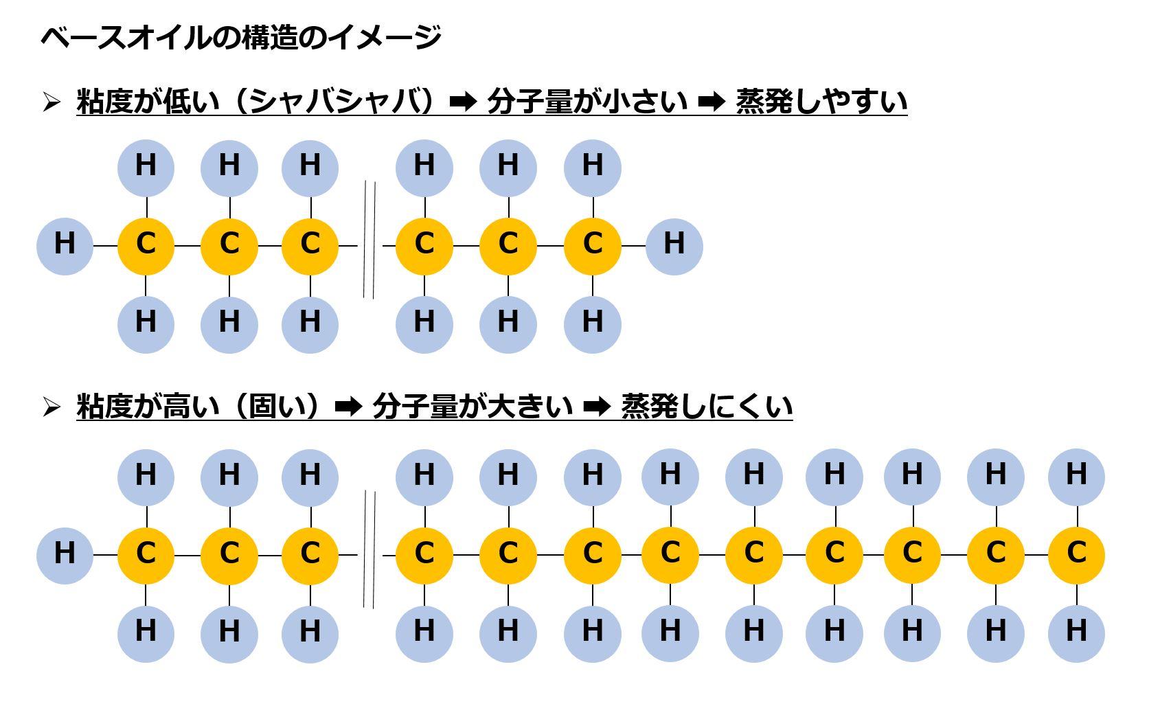 ベースオイル構造のイメージ図です。