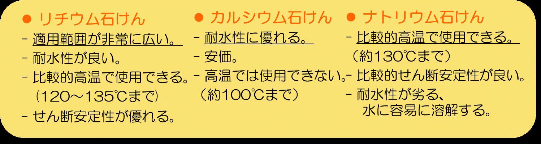 増ちょう剤の種類と特徴―石けん系を紹介しています。