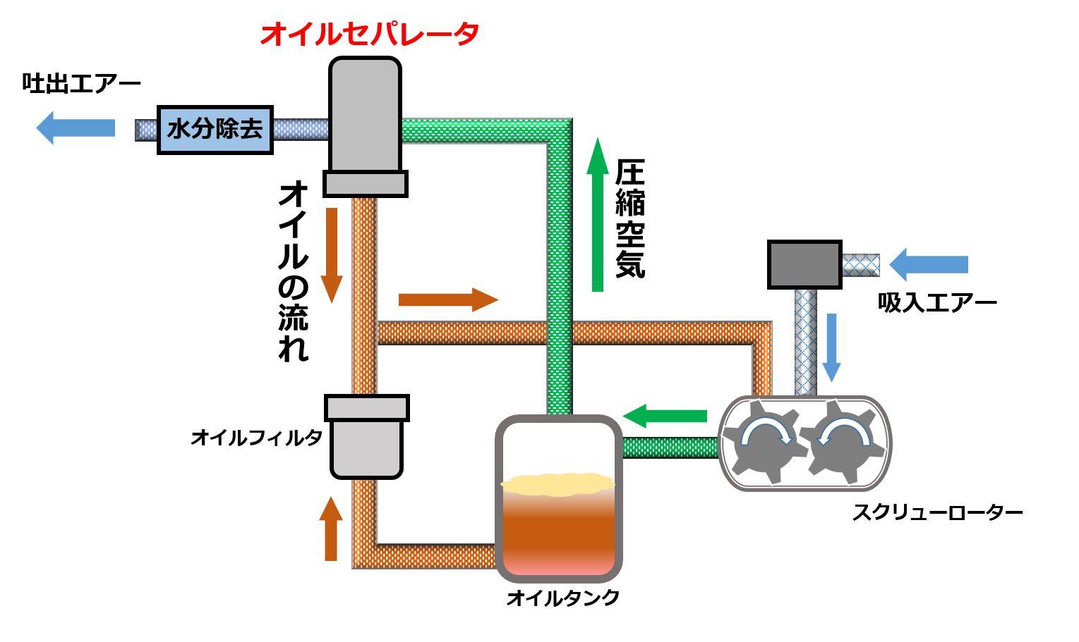 スクリューコンプレッサーの構造を簡易的に示した図