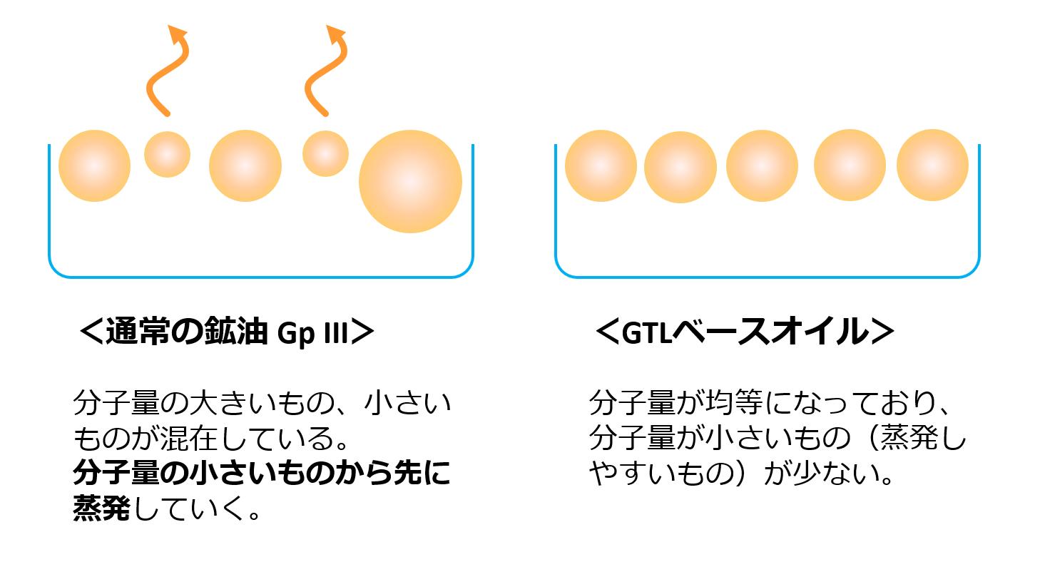分子量の違いによる蒸発特性の違いを示す図になります。分子量の小さいものは蒸発しやすい特徴があります。