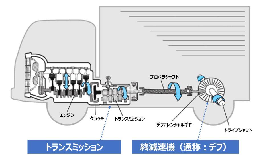 トランスミッションとデフの位置図