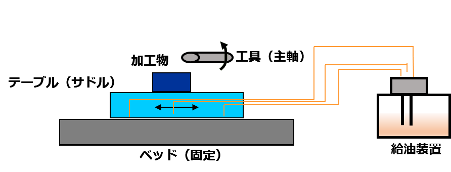 図1. 動圧滑り案内のイメージ図