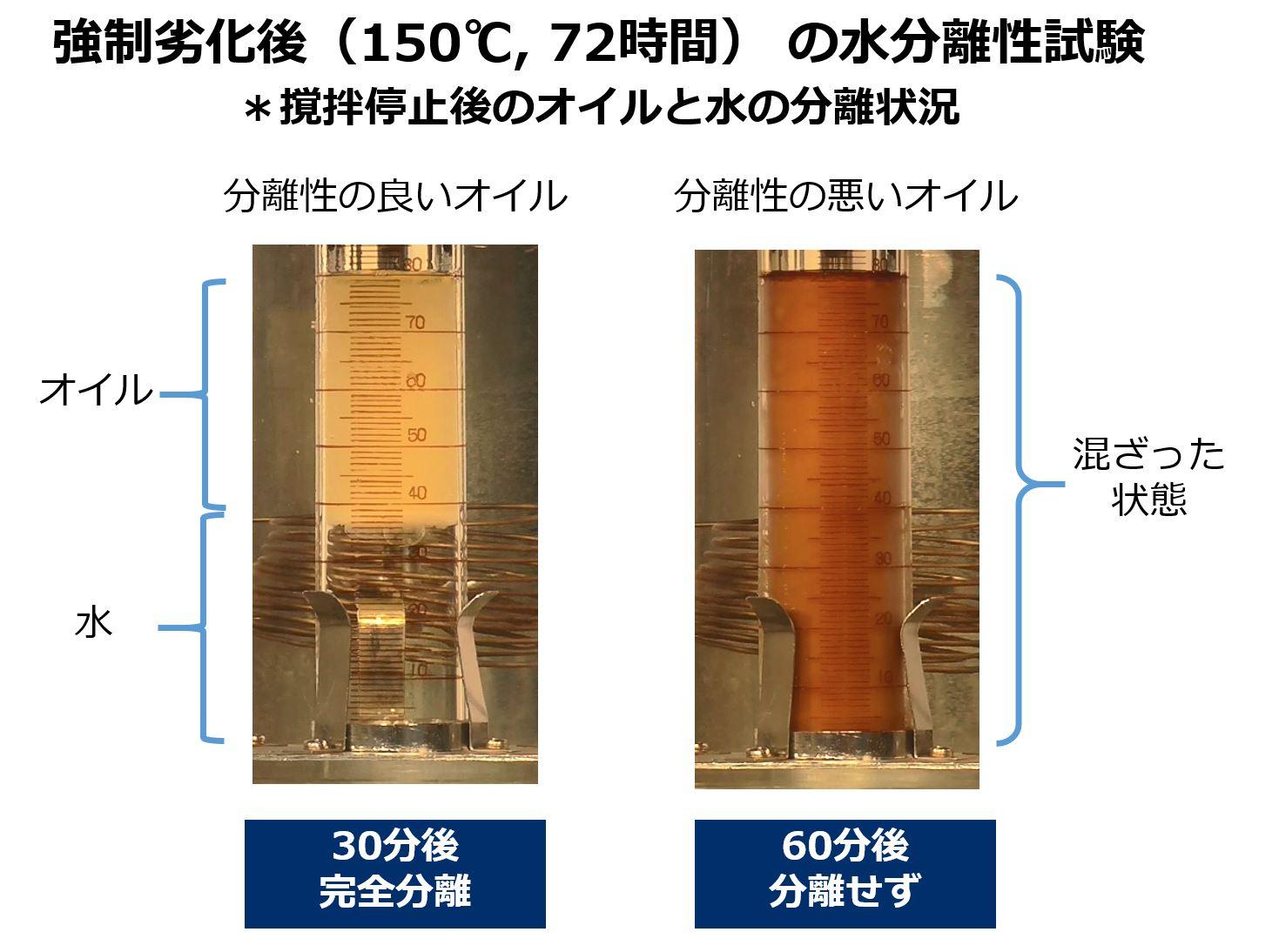 強制劣化後の水分離性試験結果比較です。