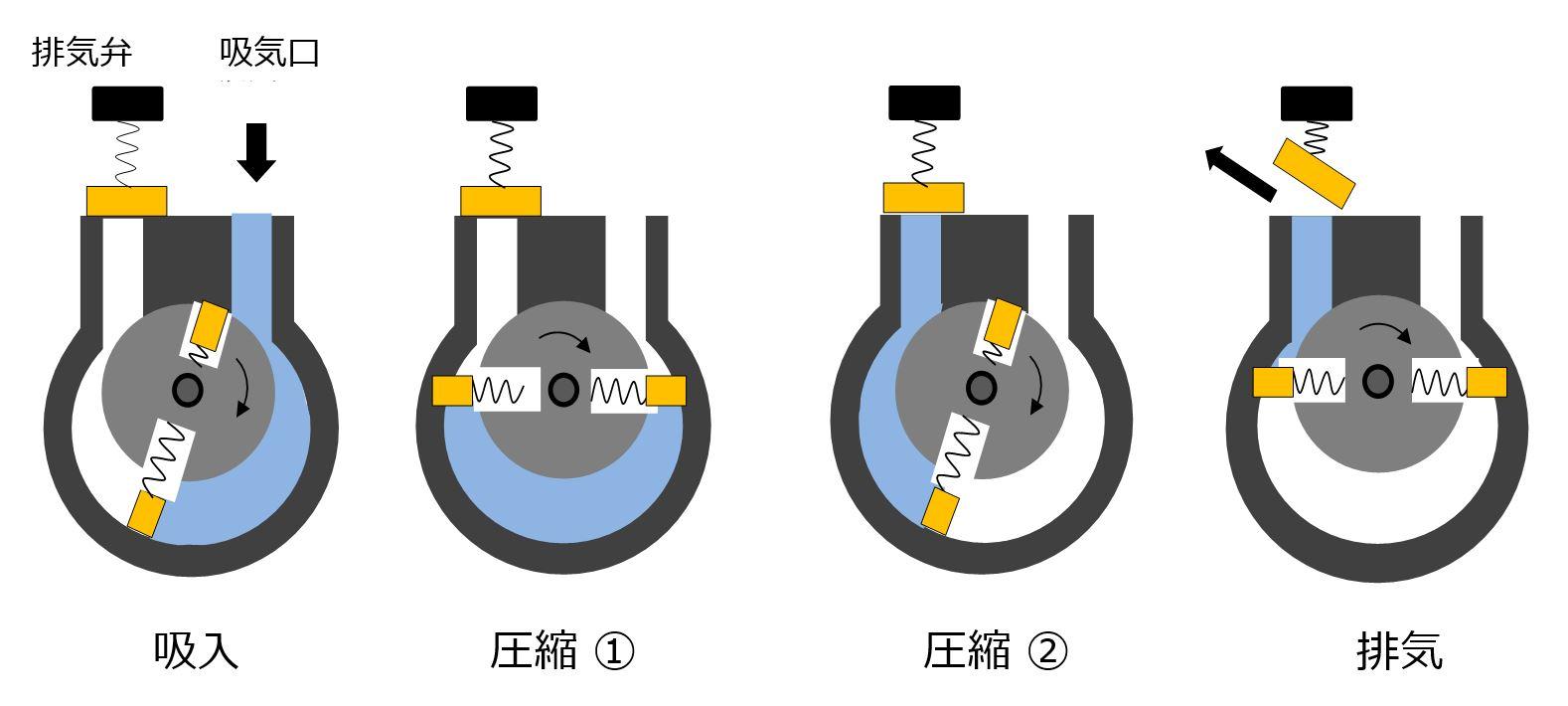 油回転式真空ポンプの概略図です。