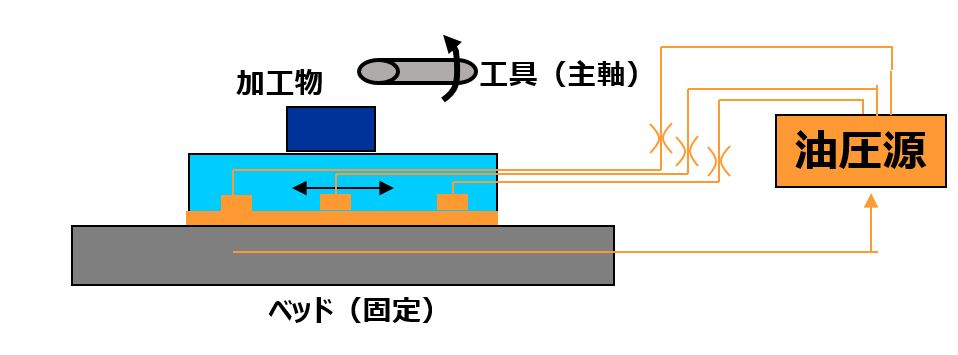 静圧案内のイメージ図