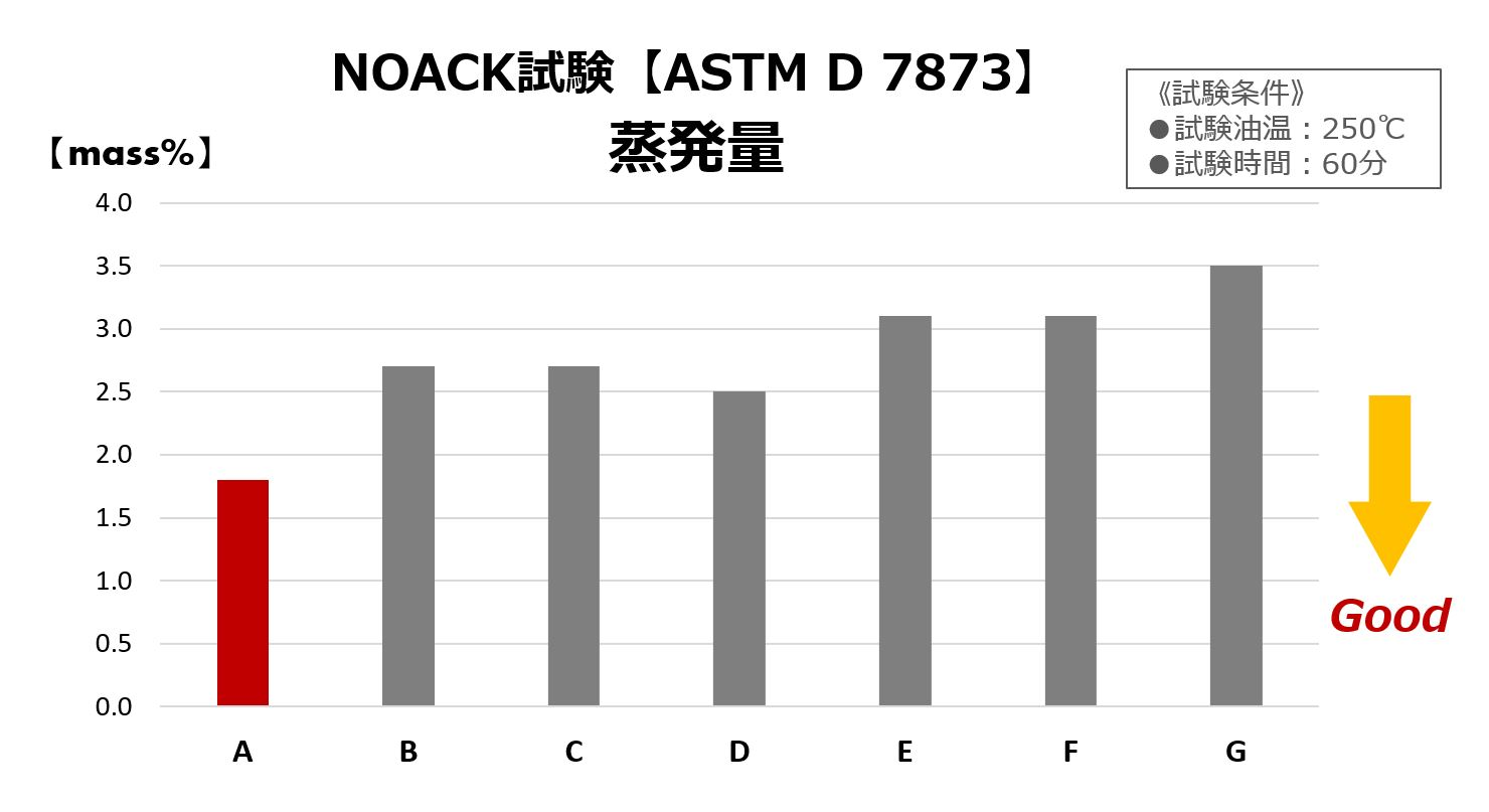 NOACK試験蒸発量の比較図です。