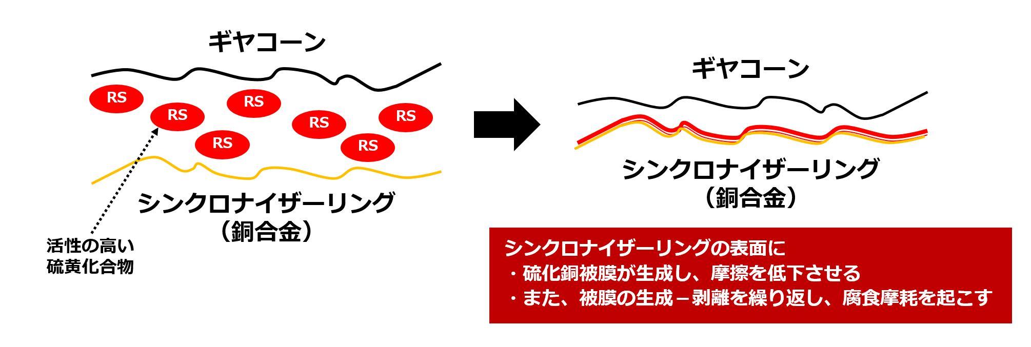ギヤコーンとシンクロナイザーリング表面のイメージ図