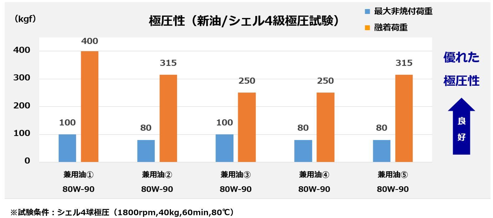 デフ・ミッション兼用油の耐荷重性の比較