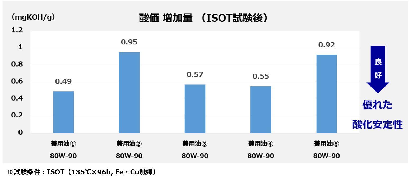 デフ・ミッション兼用油の酸化安定性の比較