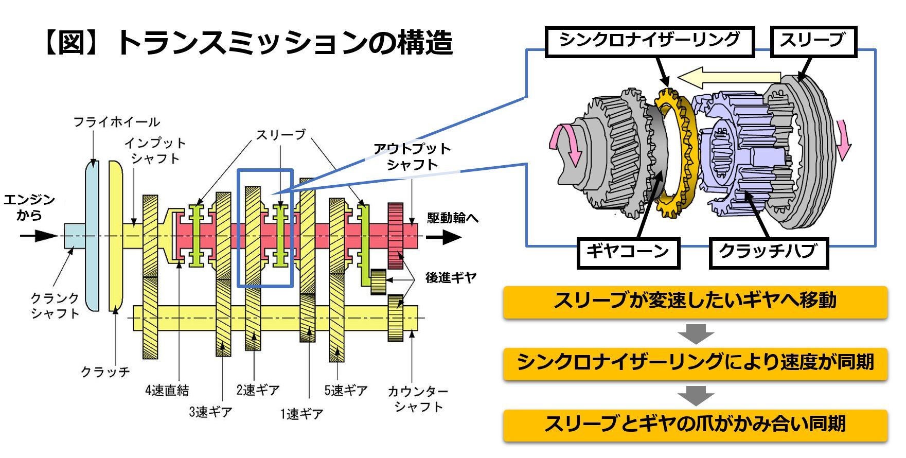 トランスミッションの構造とシンクロナイザー周辺の拡大図