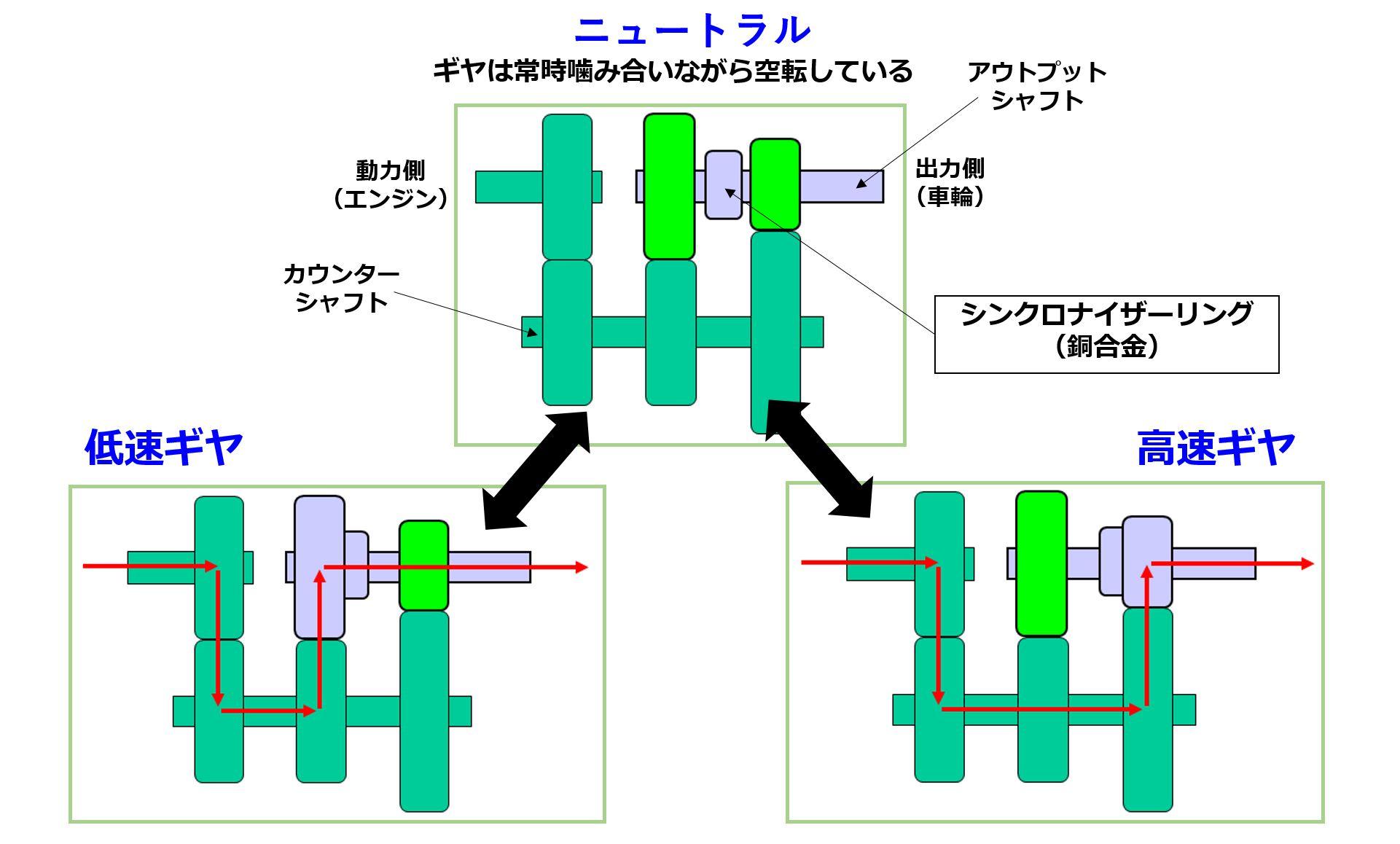 ミッションでの動力伝達を示したイメージ図